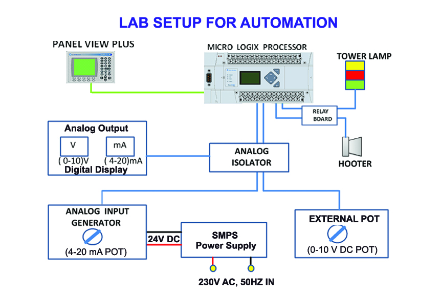 Lab Setup for Automation